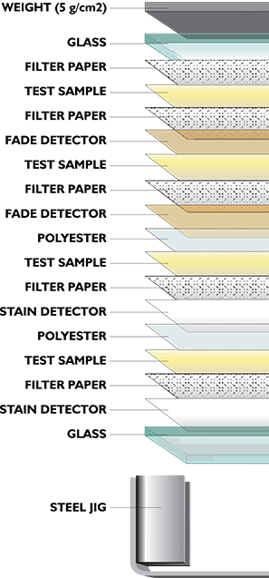 A diagram of the PAT jig is shown, each layer is labeled.